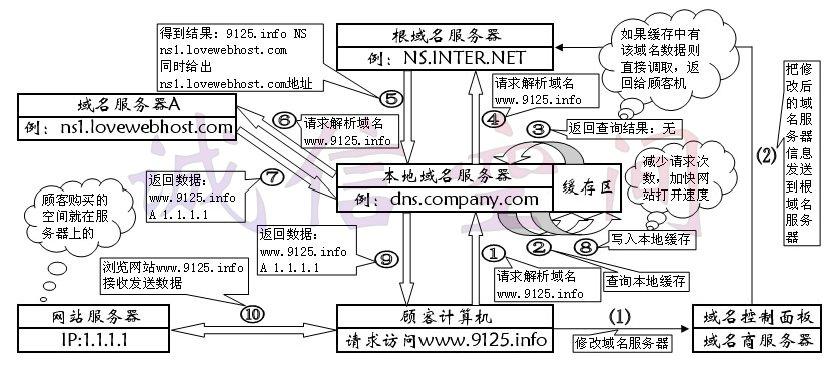 域名服务器解析过程及原理